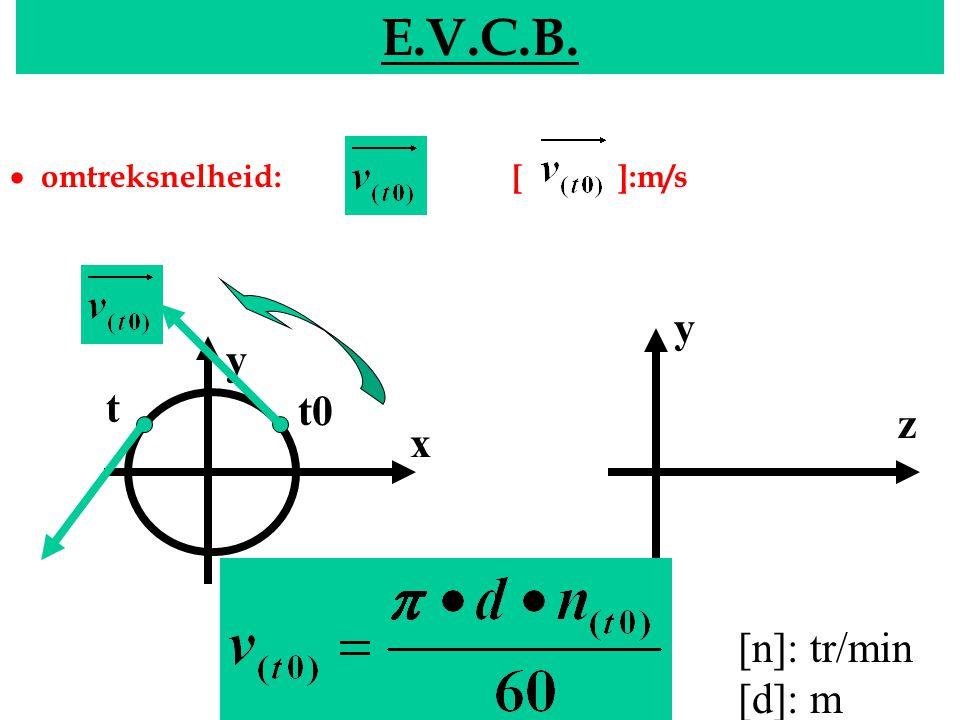 E.V.C.B. y y t t0 z x [n]: tr/min [d]: m EVCB